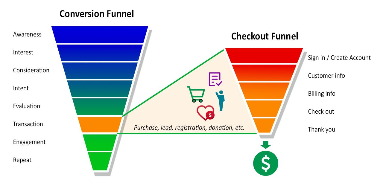 conversion vs checkout funnel